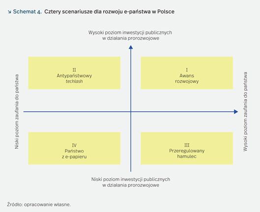 rozwoj cyfryzacji w Polsce 2