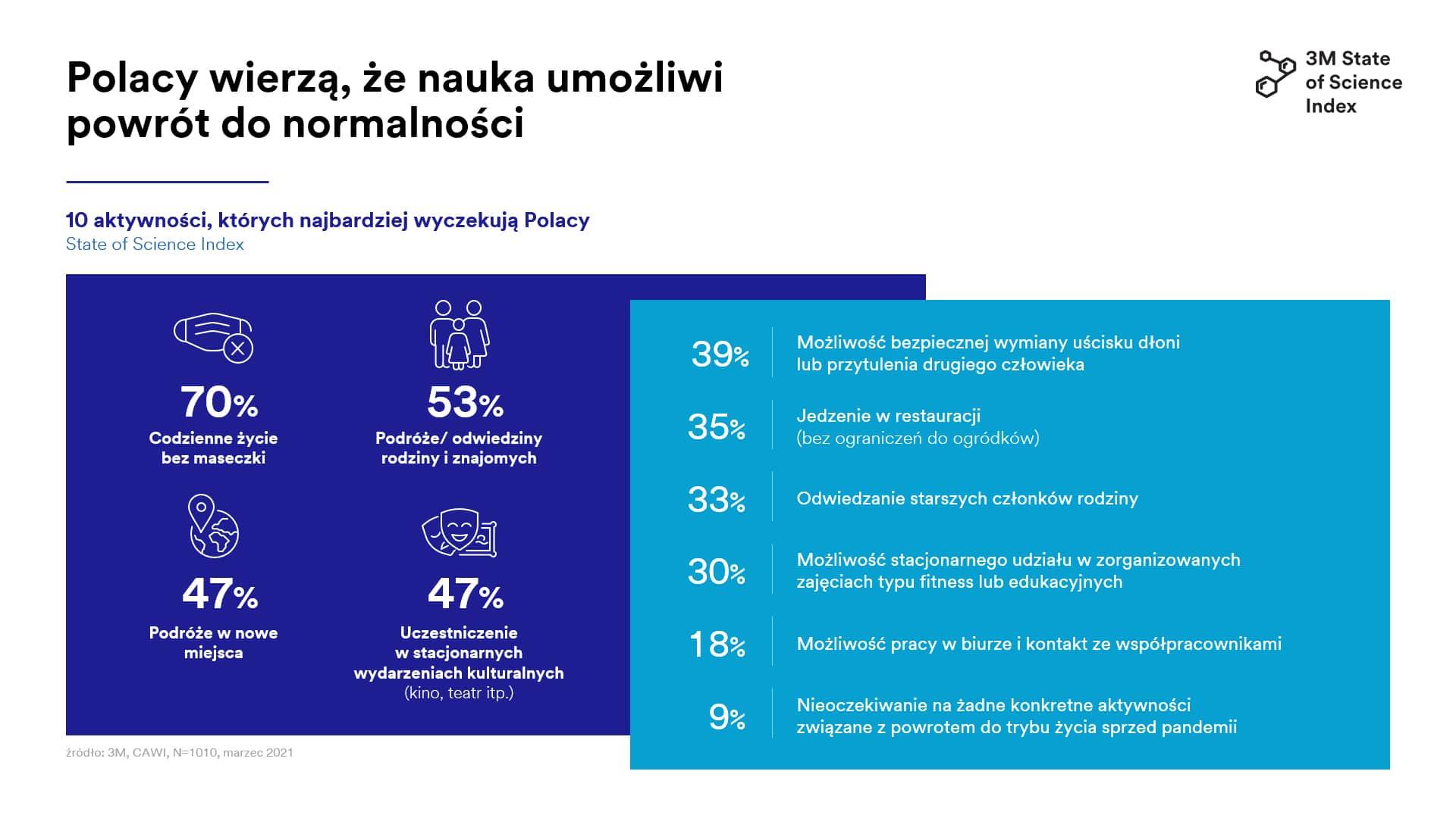 wykres_na_co_czekaja_Polacy_State_of_Science_Index_2021