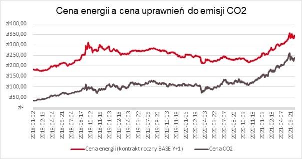 Cena energii a cena uprawnień do emisji CO2