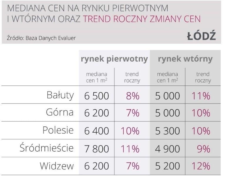 Ceny mieszkań w Łodzi wzrosły o blisko 10 proc