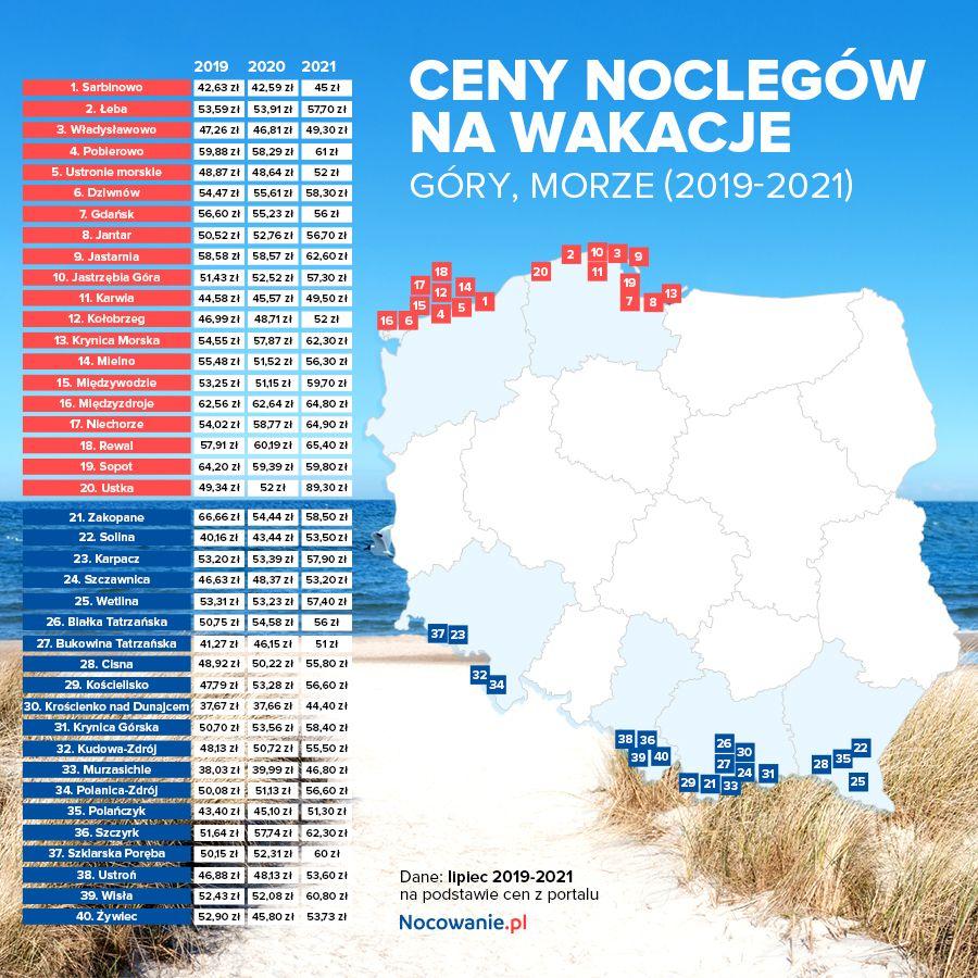Ceny noclegów na wakacje 2021. Zestawienie z 3 ostatnich lat