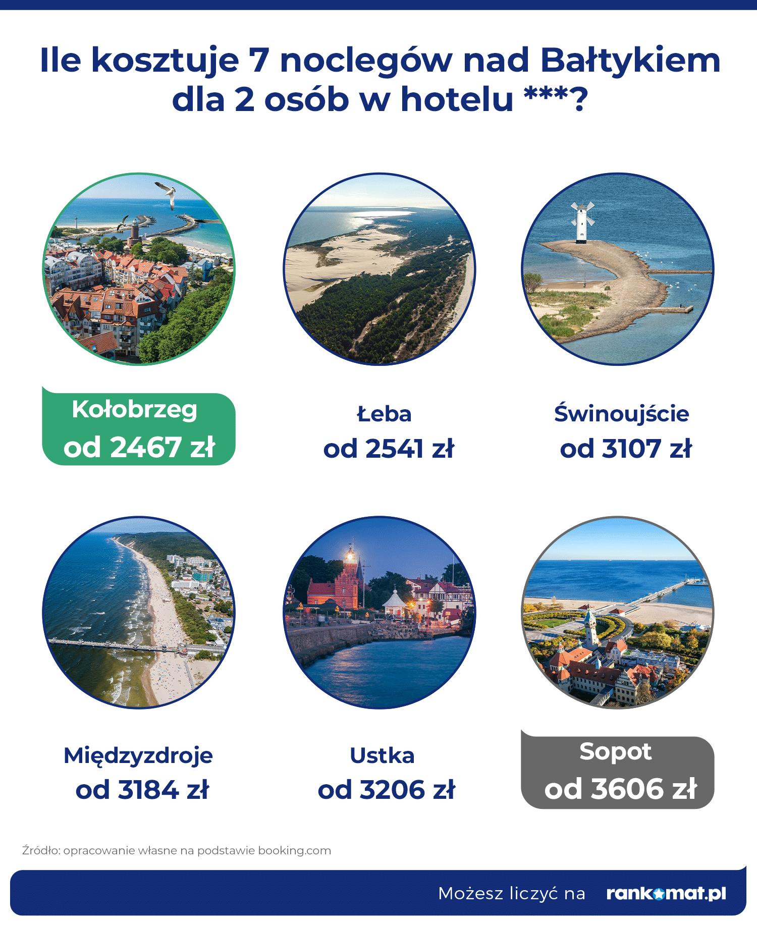 Ceny w hotelu_Bałtyk