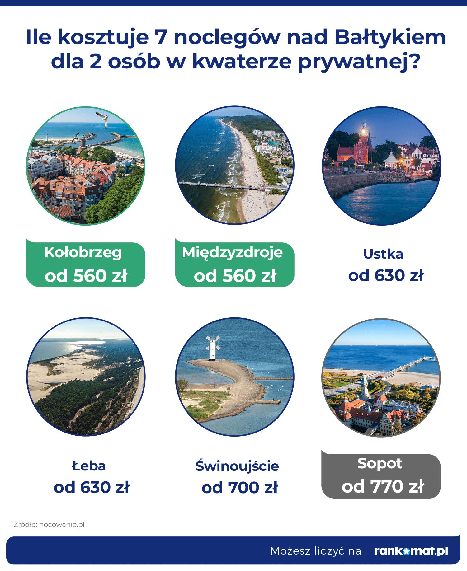 Ceny w kwaterach_Bałtyk
