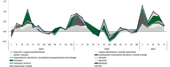 Dynamika CPI i wkład głównych kategorii dóbr i usług 2