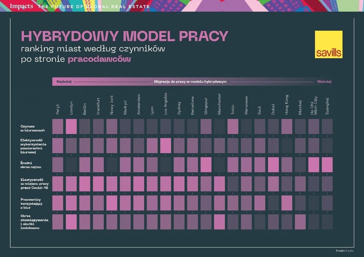Hybrydowy model pracy – ranking miast według czynników istotnych dla pracodawców
