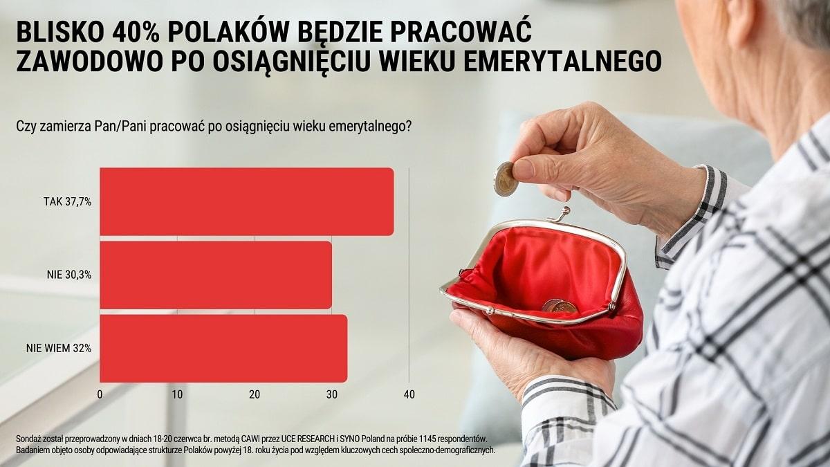 [INFOGRAFIKA] Blisko 40% Polaków zamierza pracować po osiągnięciu wieku emerytalnego