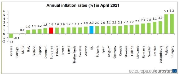 Inflacja w kwietniu w UE
