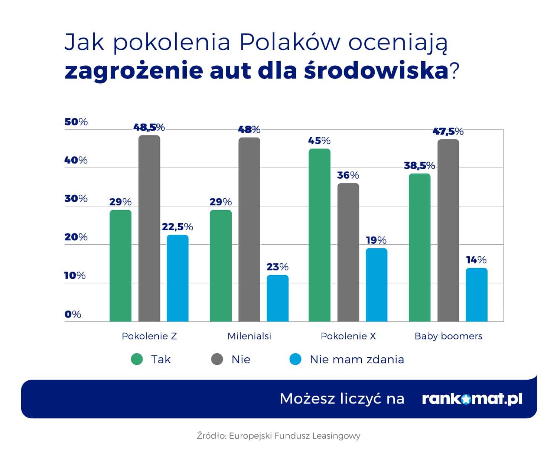Jak pokolenia Polaków oceniają zagrożenie aut dla środowiska