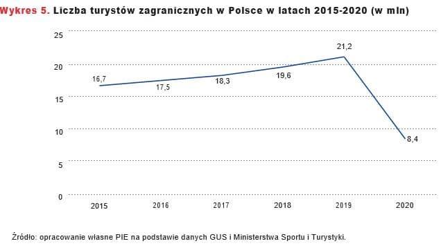 Liczba turystów zagranicznych w Polsce w latach 2015-2020