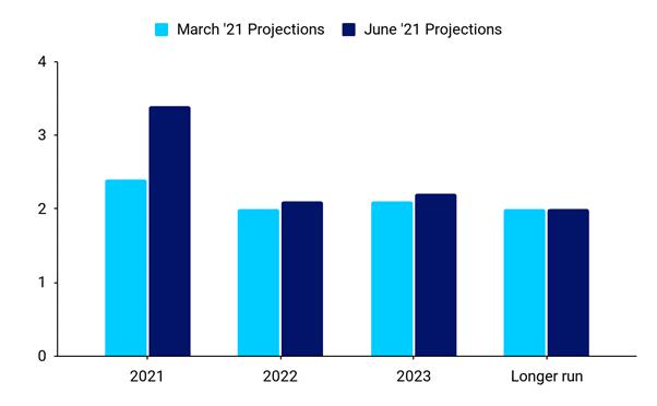 Mediana projekcji FOMC