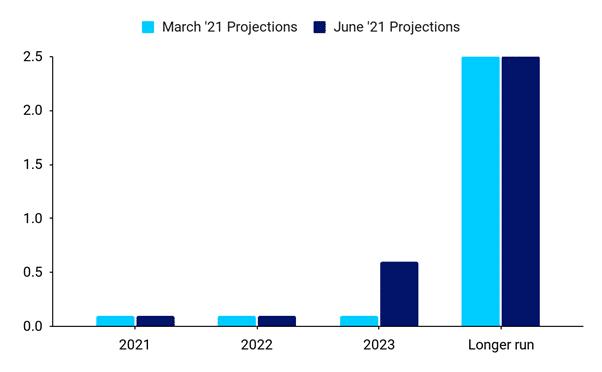 Mediana projekcji dot plot FOMC