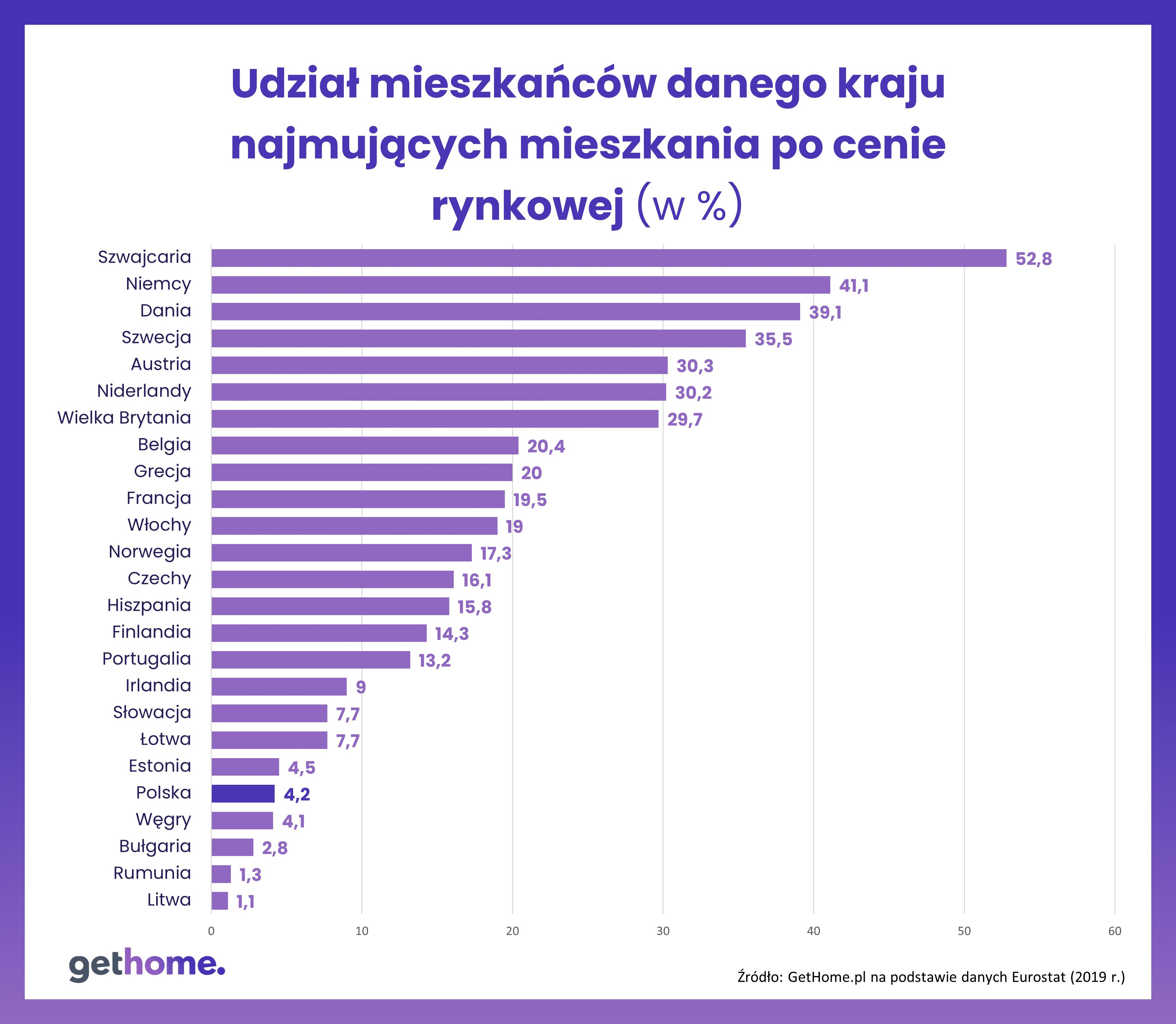 Najem-rynkowy-Eurostat