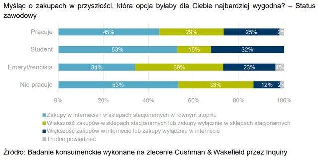 Najwyższy udział osób przywiązanych do zakupów stacjonarnych odnotowano wśród emerytów