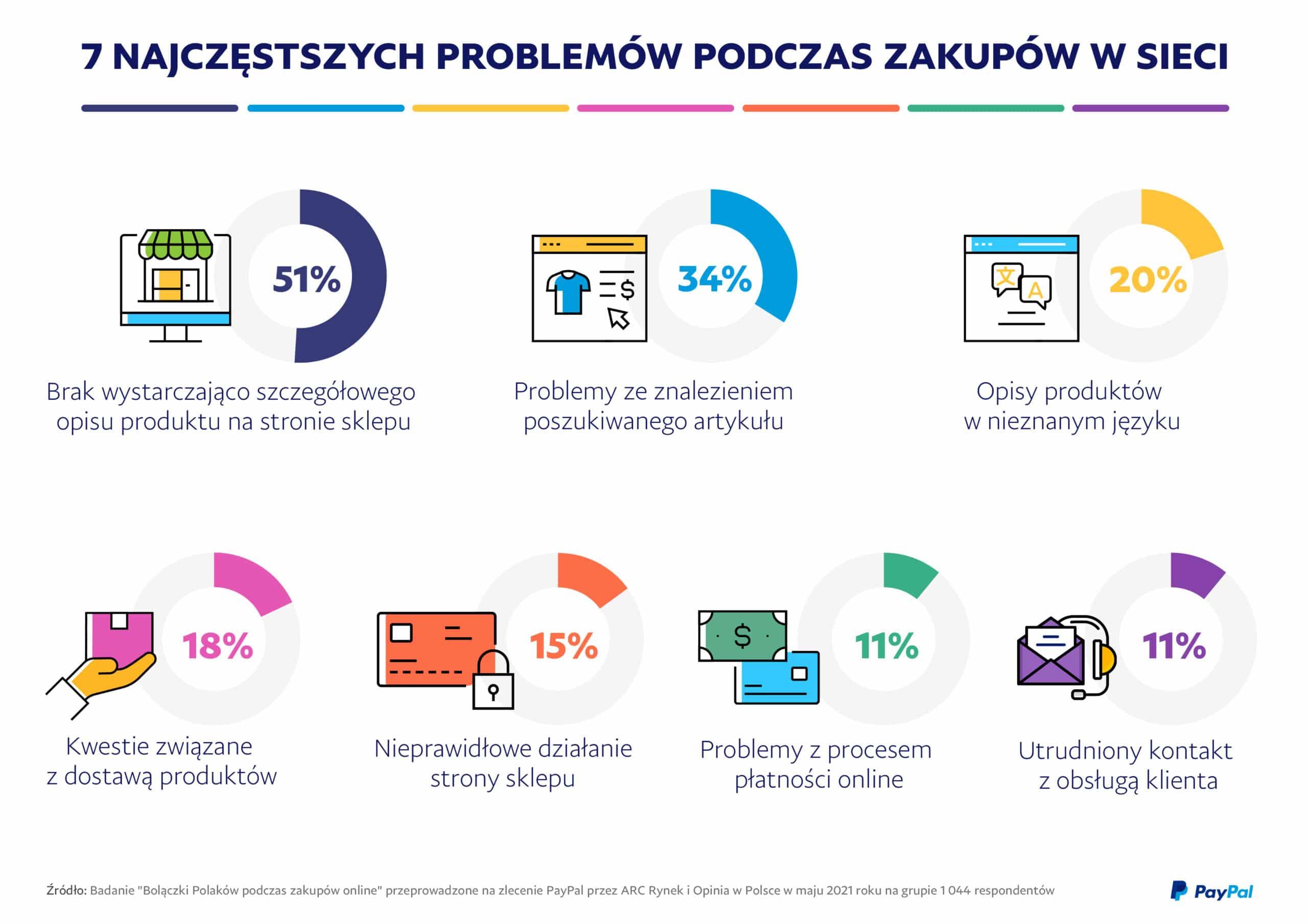 PayPal_Bolączki Polaków podczas zakupów online_Infographic
