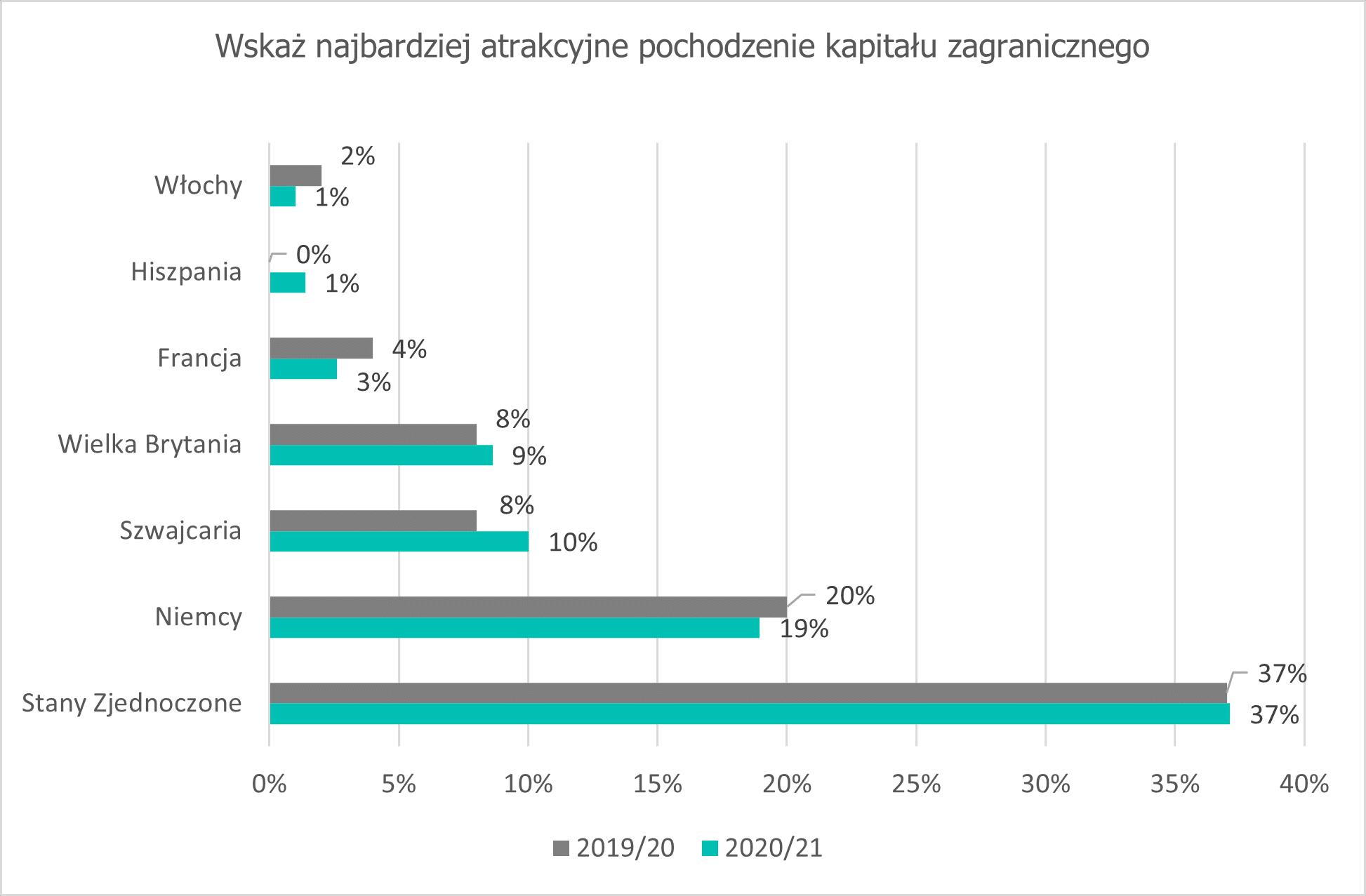 Polacy wolą pracować dla zagranicznej korporacji 3