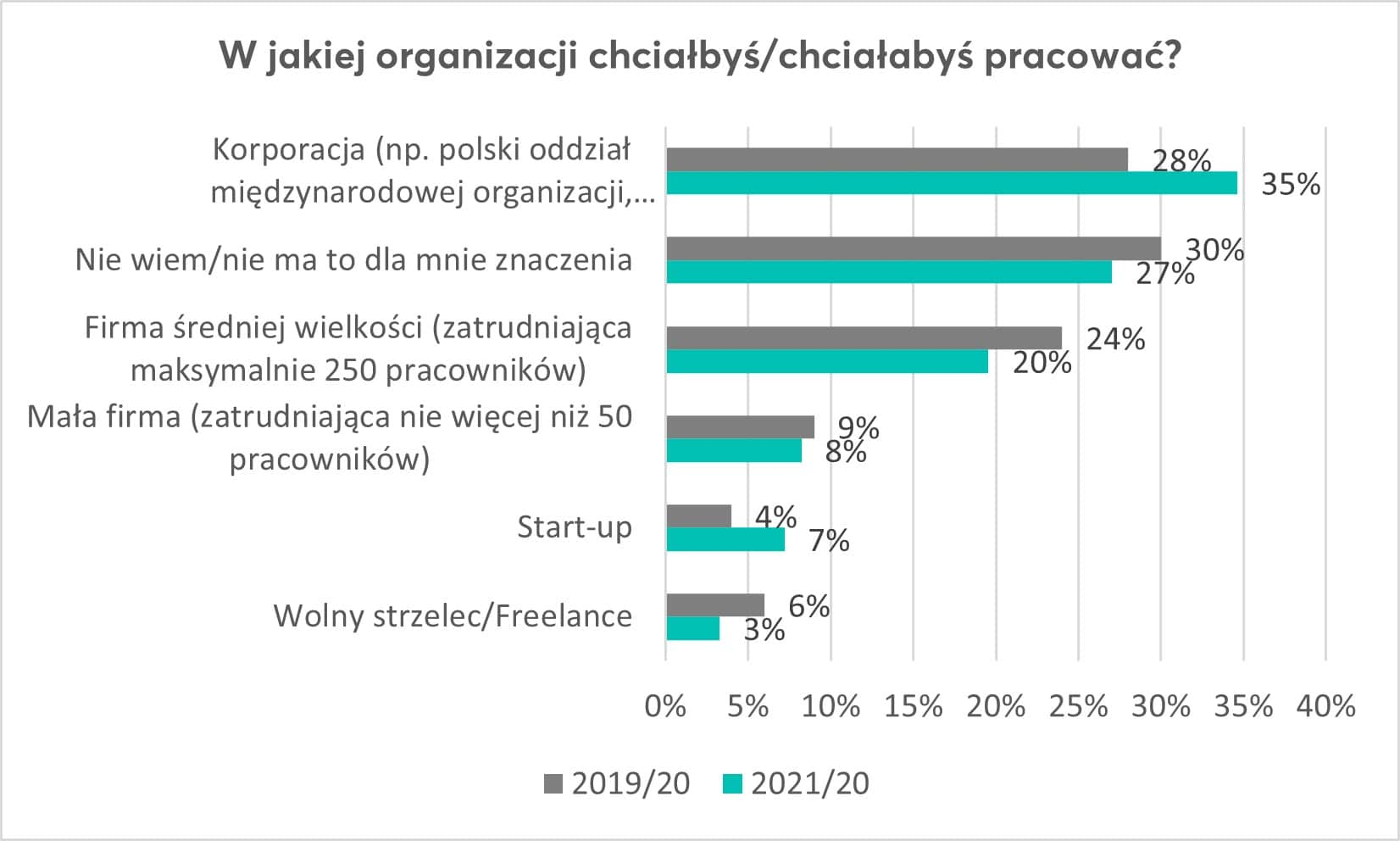 Polacy wolą pracować dla zagranicznej korporacji