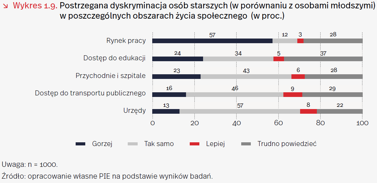 Polska gospodarka potrzebuje potencjału seniorów
