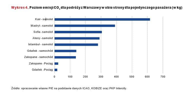 Poziom emisji CO2 dla podróży z Warszawy