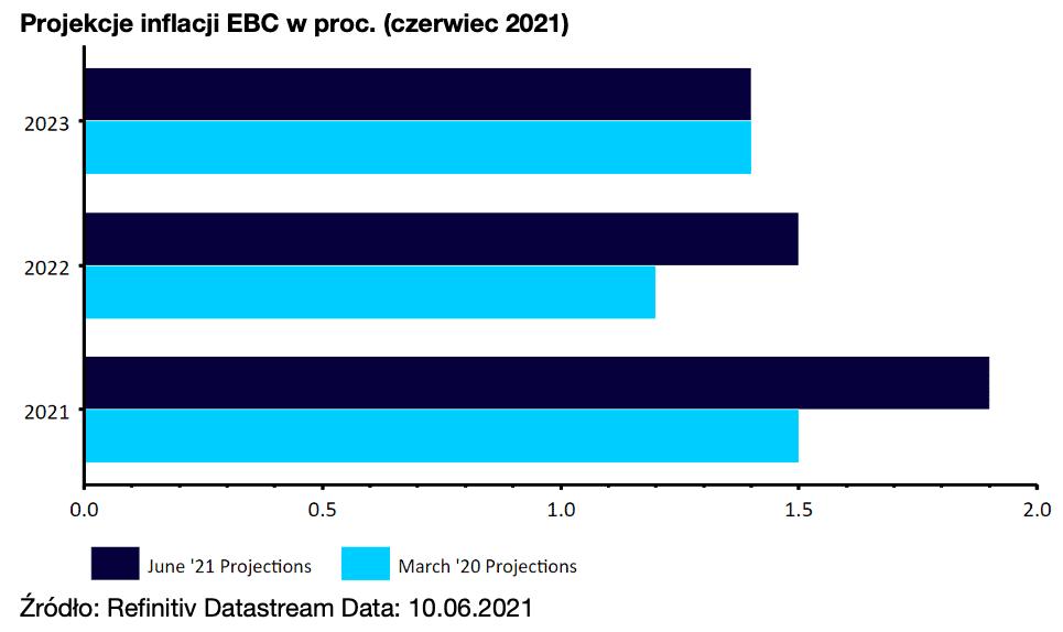 Projekcje inflacji EBC w proc. (czerwiec 2021)