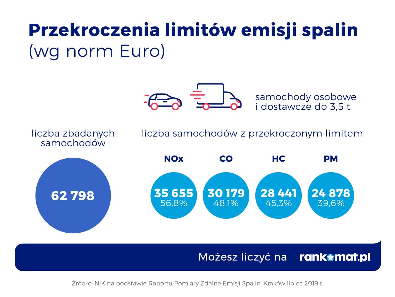 Przekroczenia limitów emisji spalin (wg norm Euro)