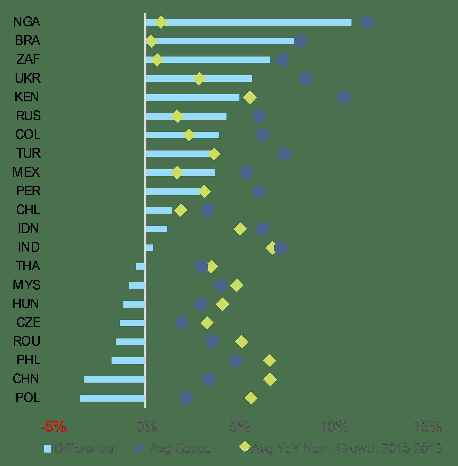 Rynki wschodzące – różnica między wzrostem gospodarczym w przeszłości