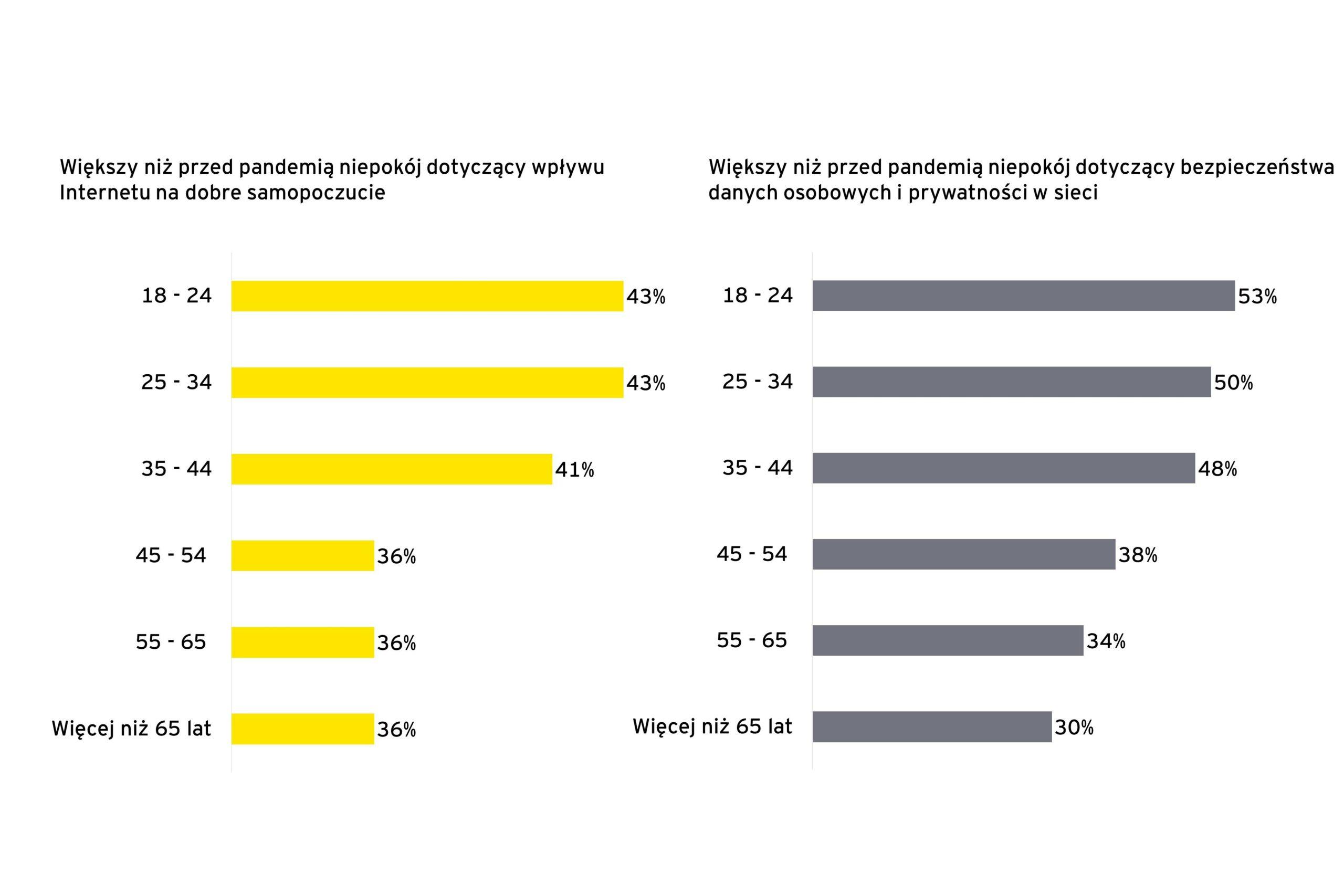 Rys. 2. Zaniepokojenie wpływem obecności w sieci na dobre samopoczucie i bezpieczeństwo danych osobowych w podziale na grupy wiekowe
