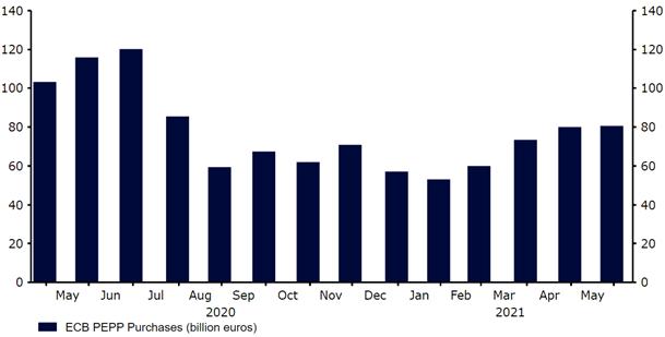 Skup aktywów przez EBC w ramach PEPP