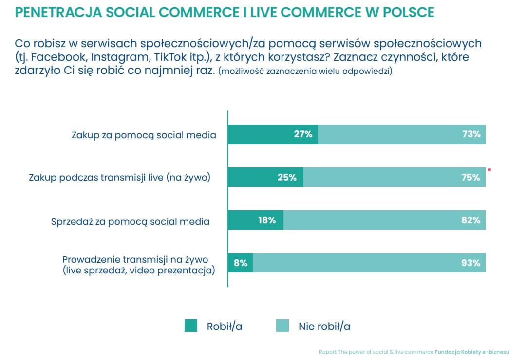 Social commerce i live commerce Raport Fundacja Kobiety e-biznesu