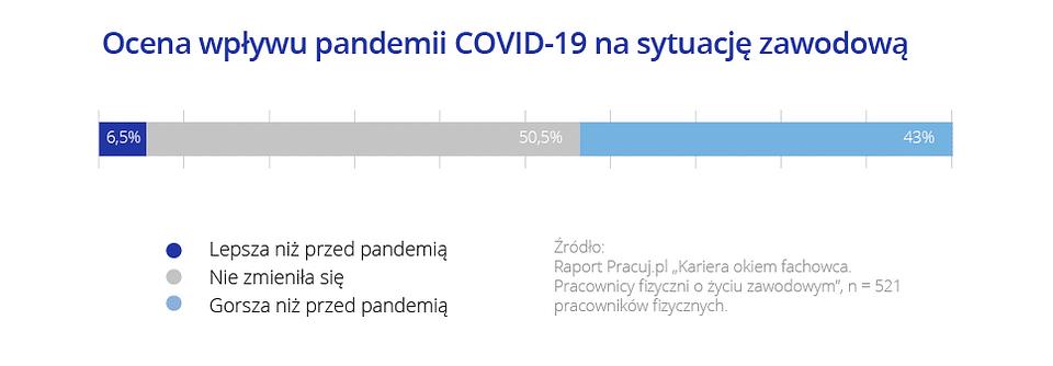 Trudne doświadczenia czasów COVID-19