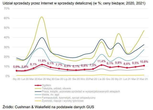 Udział e-commerce w sprzedaży detalicznej w Polsce