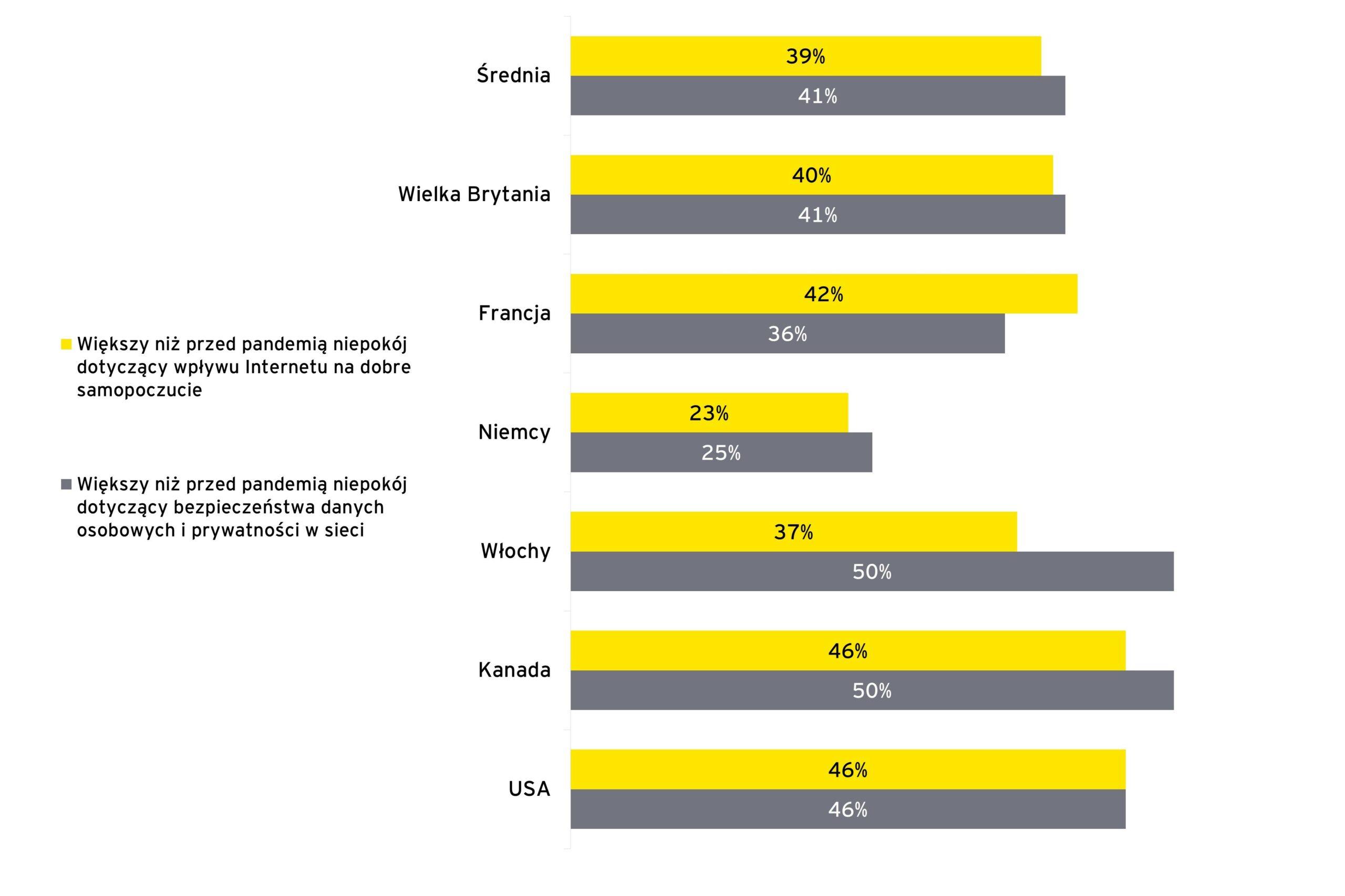 Wpływ pandemii na zaufanie i dobre samopoczucie w kanałach cyfrowych