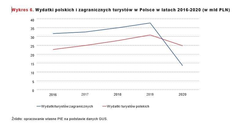 Wydatki polskich i zagranicznych turystów w Polsce w latach 2016-2020