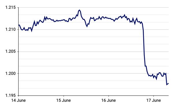 Wykres 3 Kurs EUR USD
