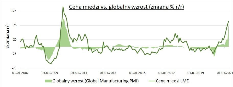 Wykres – Cena miedzi vs. globalny wzrost