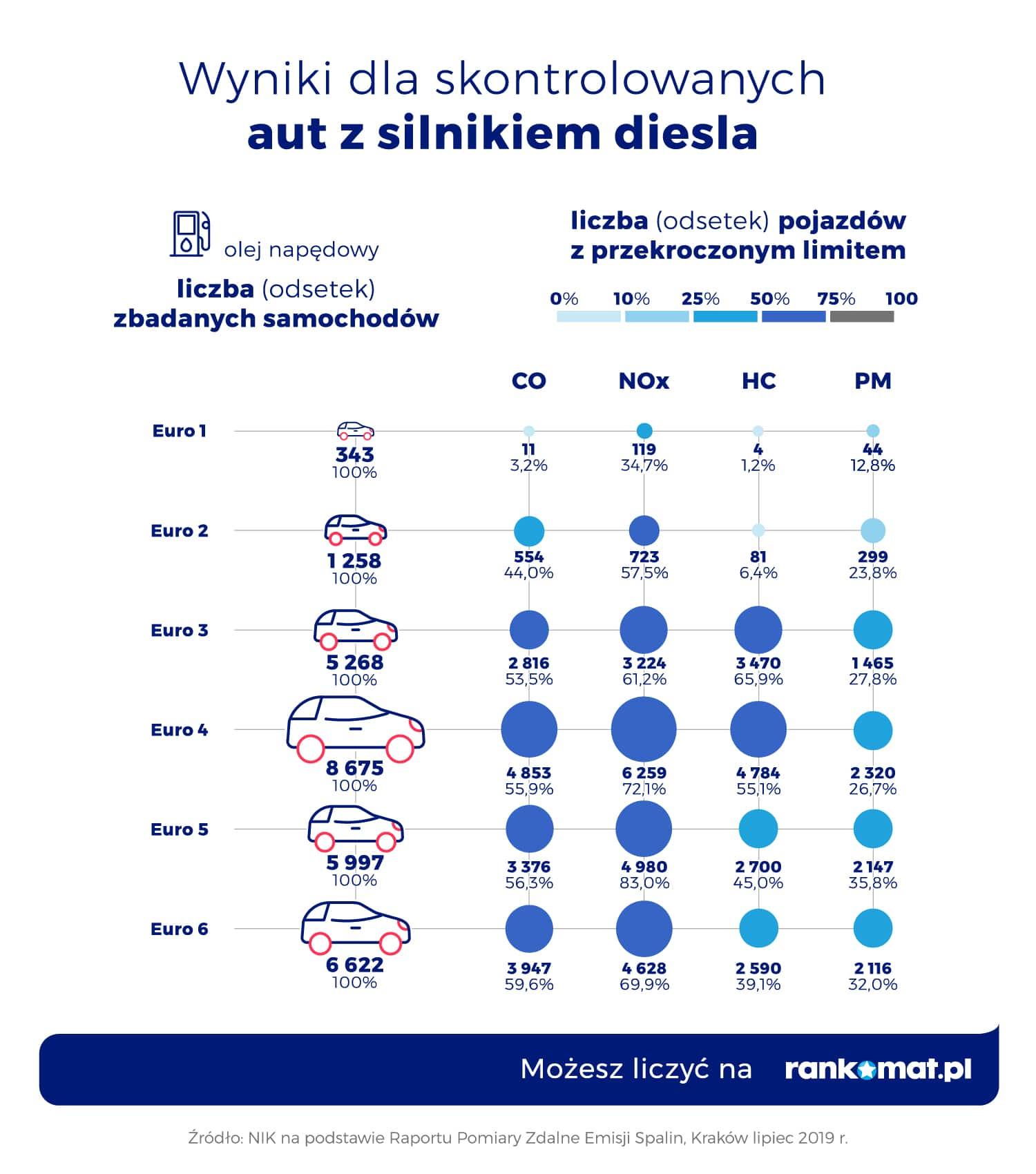Wyniki dla skontrolowanych aut z silnikiem diesla