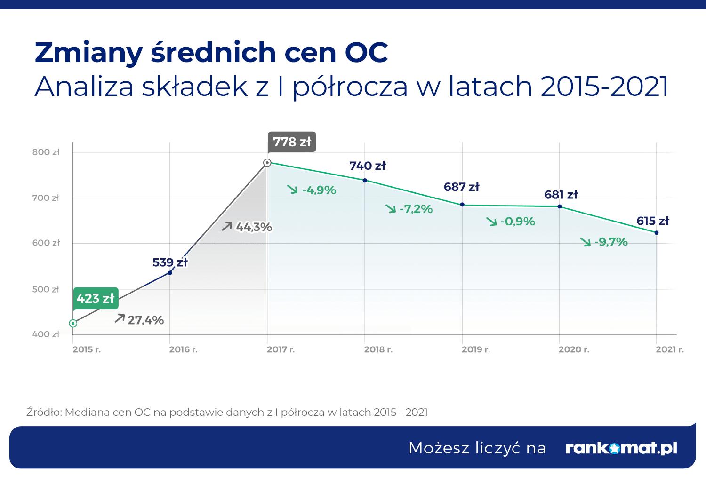 Zmiany średnich cen OC