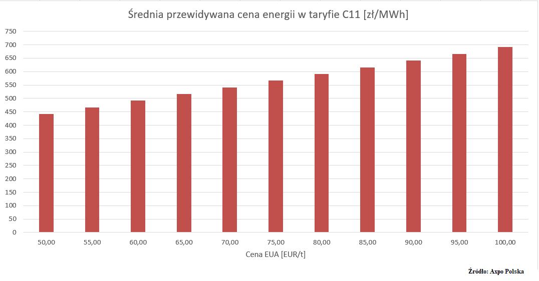 cena energii