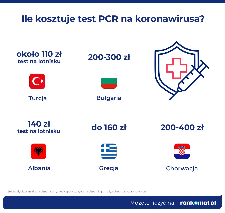 ceny testów