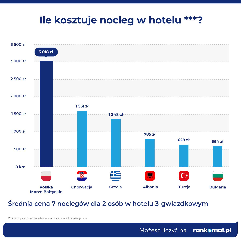 ceny w hotelu_porównanie