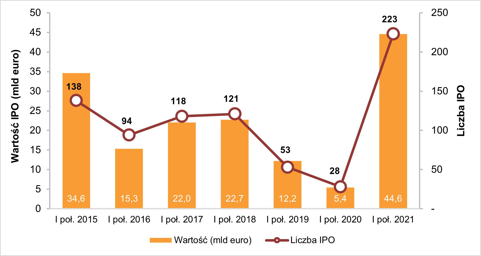 Aktywność na europejskim rynku IPO w I połowie roku od 2015