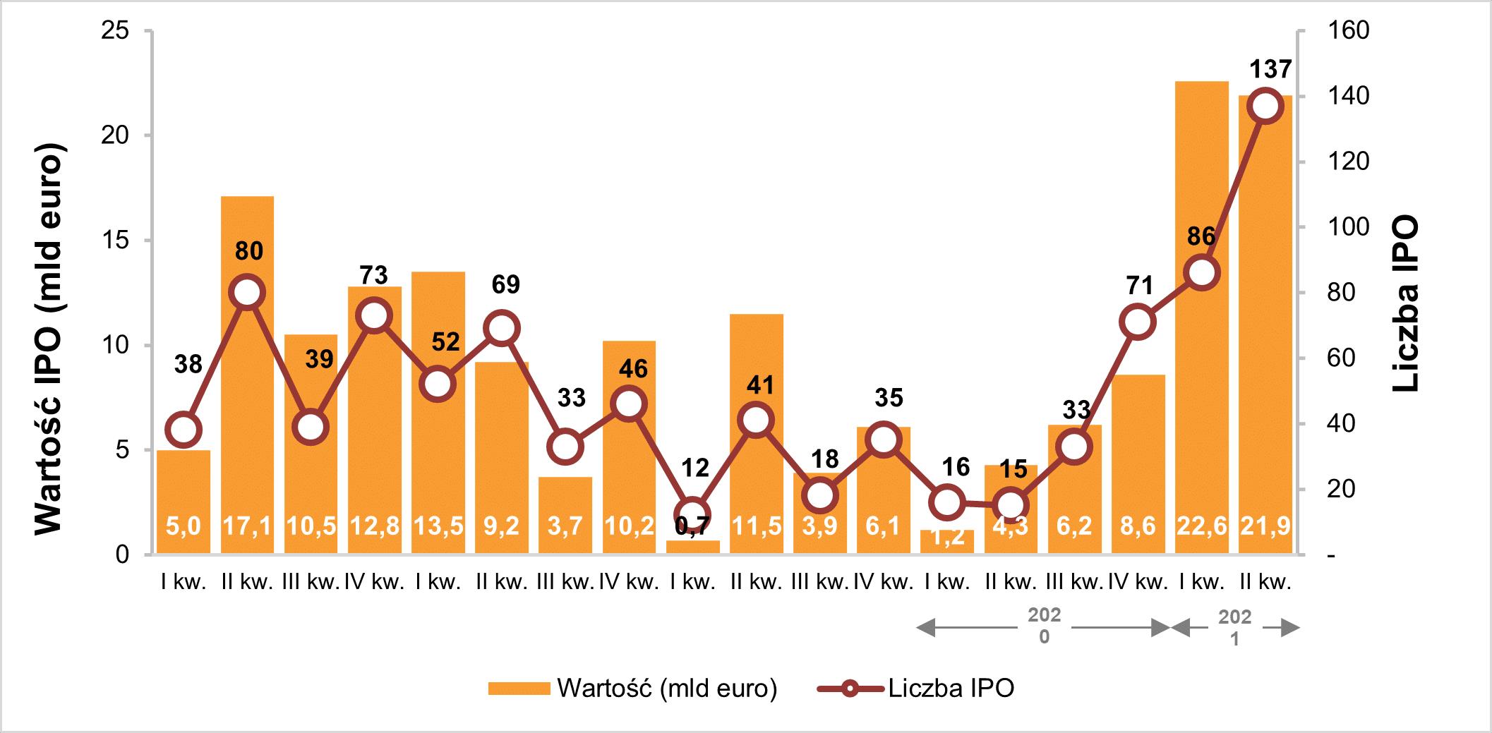 Aktywność na europejskim rynku IPO