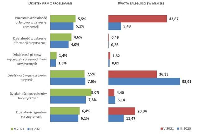Branża turystyczna z ponad 100 mln zł długów