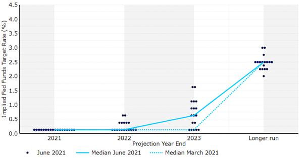 Dot plot FOMC