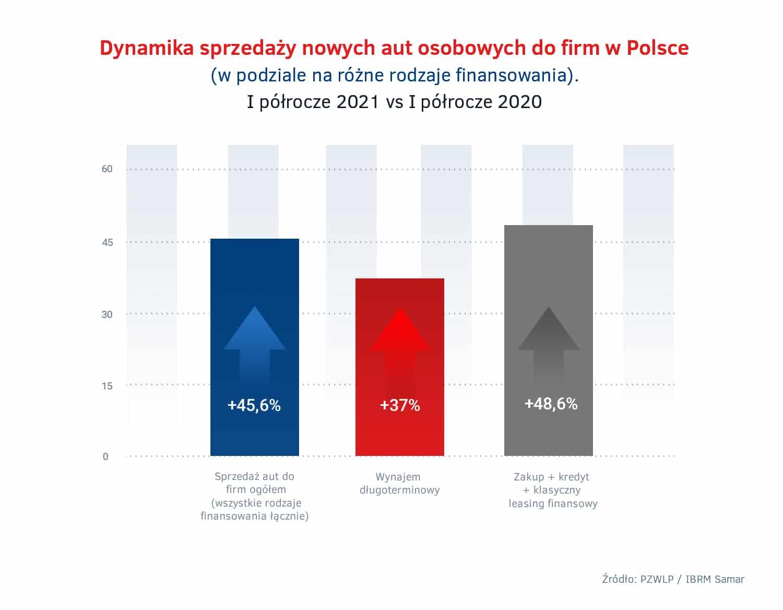 Dynamika sprzedazy nowych aut do firm – rozne rodzaje finansowania – I polrocze 2021