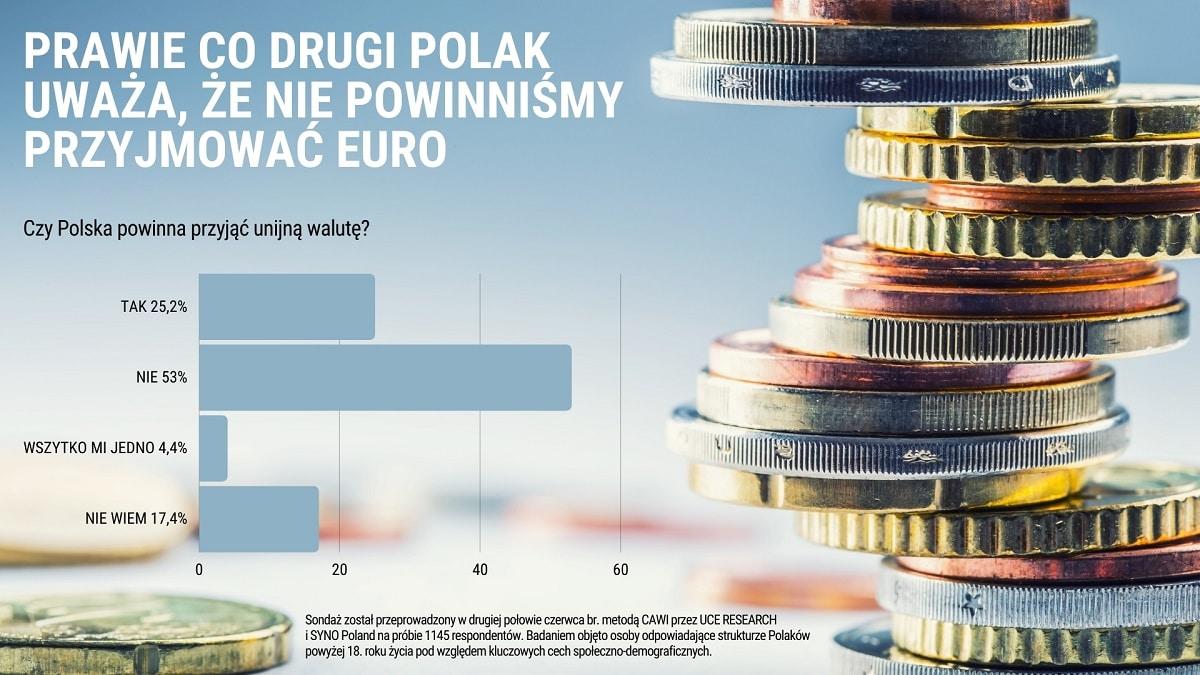 [INFOGRAFIKA] Polacy nie ufają europejskie walucie. Blisko co drugi Polak nie chce wprowadzenia euro