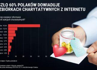 [INFOGRAFIKA] Przeszło 60% Polaków z Internetu dowiaduje się o zbiórkach charytatywnych
