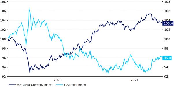 Indeks dolara amerykańskiego a indeks walut EM MSCI