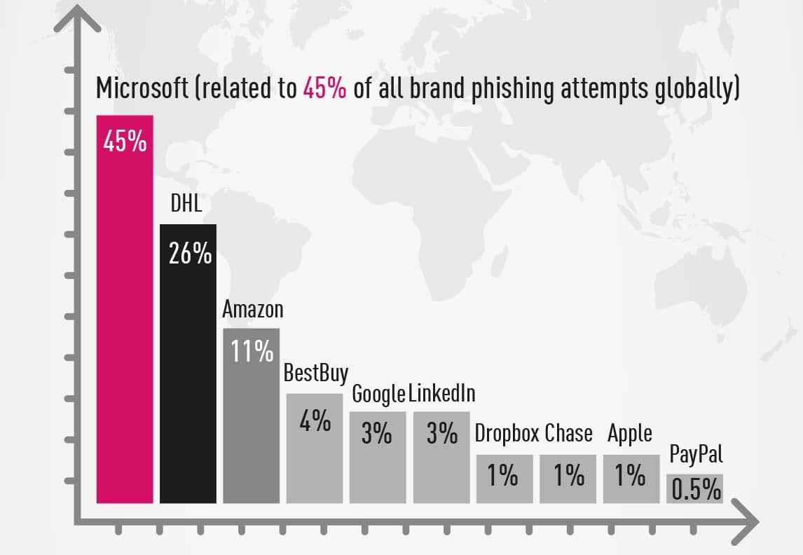 Microsoft, DHL i Amazon najczęściej wykorzystywani w działaniach cyberprzestępczych