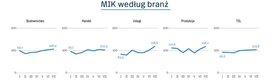 Miesięczny Indeks Koniunktury w lipcu 2021