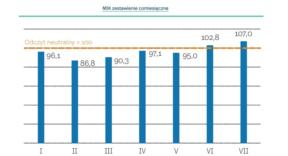 Miesięczny Indeks Koniunktury w lipcu